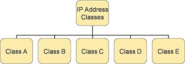 کلاس های ip