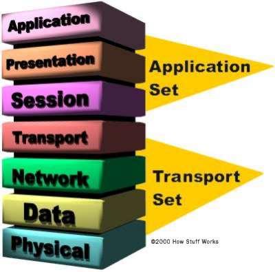 مقایسه لایه های شبکه مدل OSI و TCP/IP